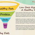 High Fat Low Carb Diet: Fuel Your Body with Healthy Fats & Superfoods